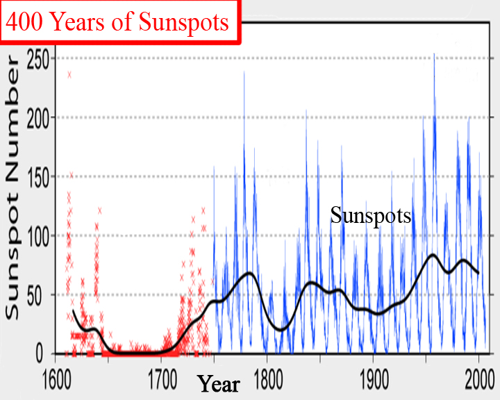 400 years of sunspots