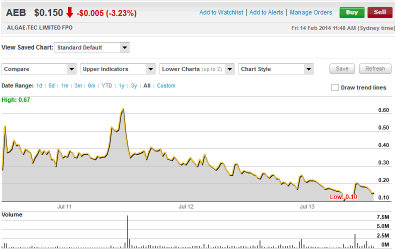 Algae Tec share price - Commsec