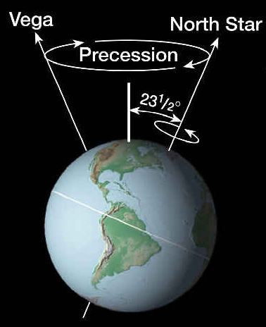 precession_earth
