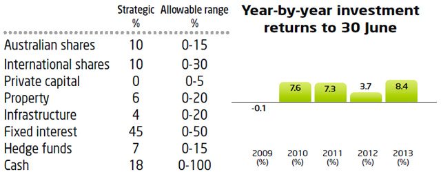 Superannuation - Conservative Strategy Performance