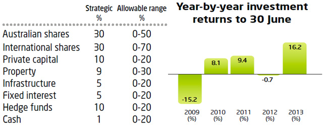 Superannuation - Growth Strategy Performance